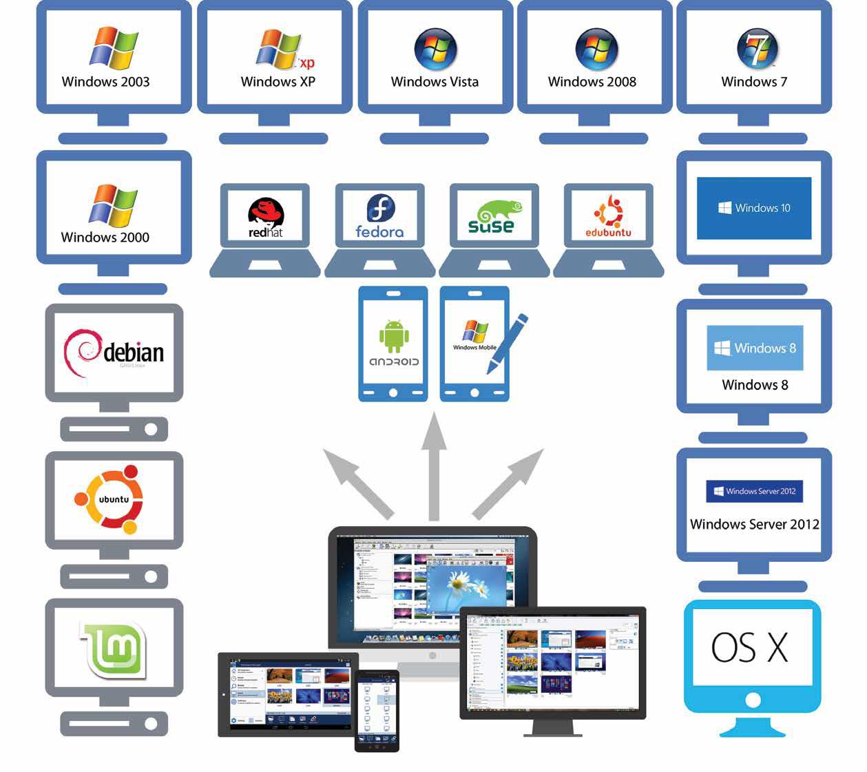 Plataformas NetSupport Manager